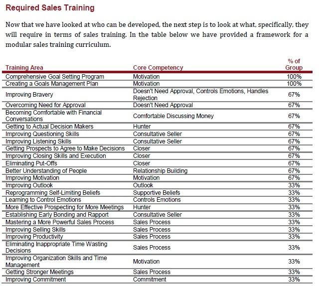 Req Training Table