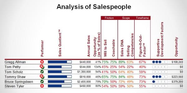 Salespeople