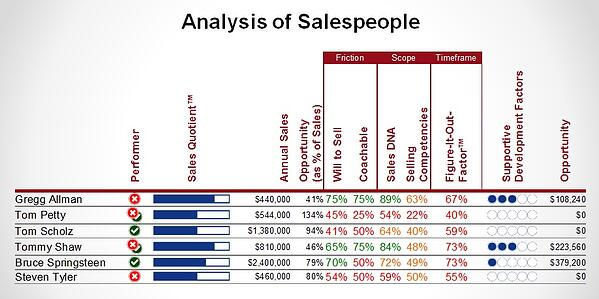 Salespeople