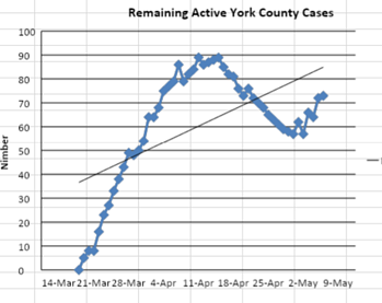 York County Active Cases