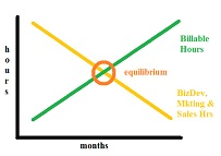 Equilibrium-5